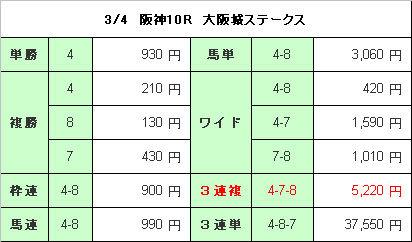阪神10R配当