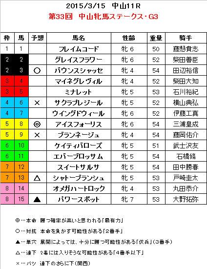 中山牝馬S 予想   「競馬予想」カテゴリの最新記事 コメント数:  予想不可能!? by ぶち
