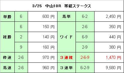 中山10R結果