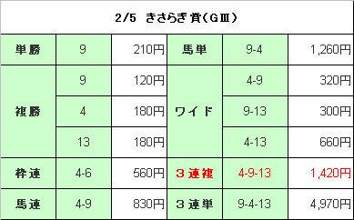 きさらぎ賞(結果)