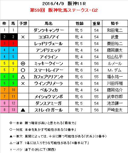阪神牝馬S