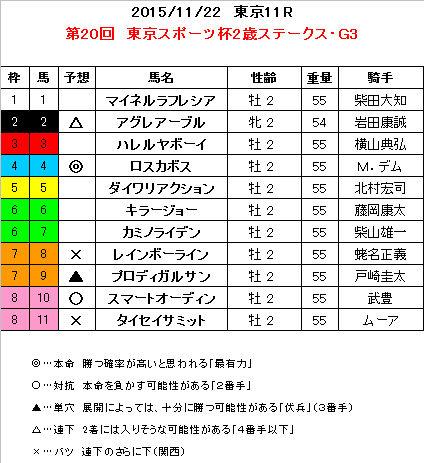 東京2歳S 予想