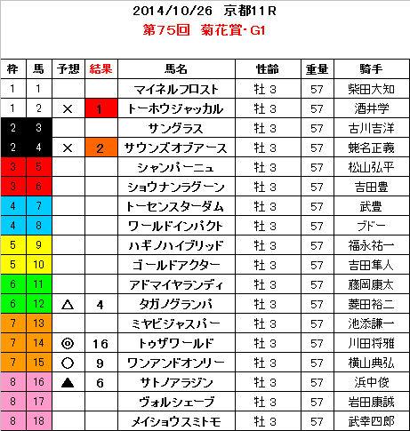菊花賞 結果