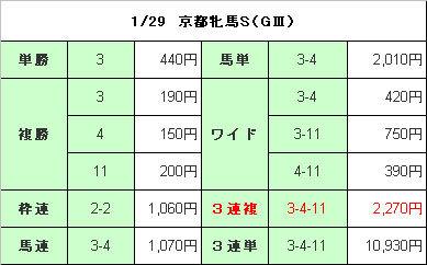 京都牝馬S結果