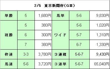 東京新聞杯(結果)