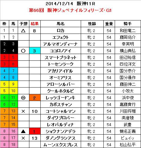 阪神JF 結果