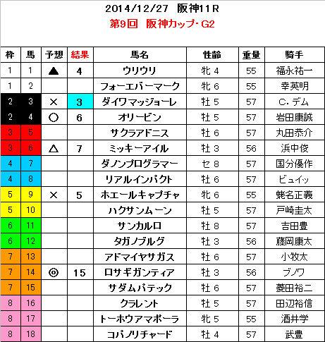 阪神カップ 結果