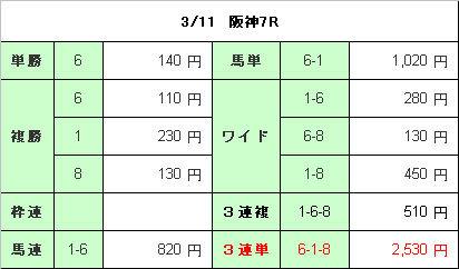阪神7R配当