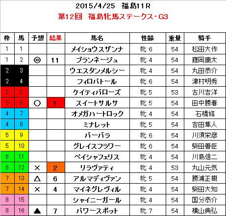 福島牝馬S 結果