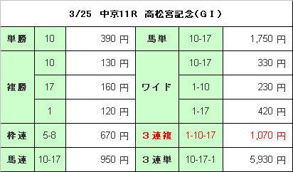 高松宮記念結果