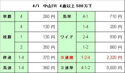 中山7R結果