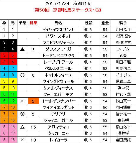 京都牝馬S 結果
