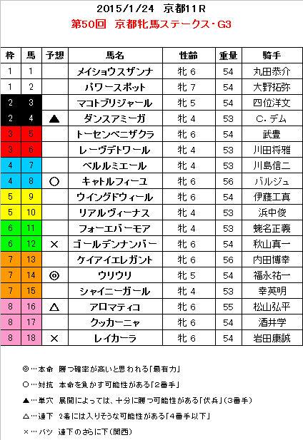 京都牝馬S 予想