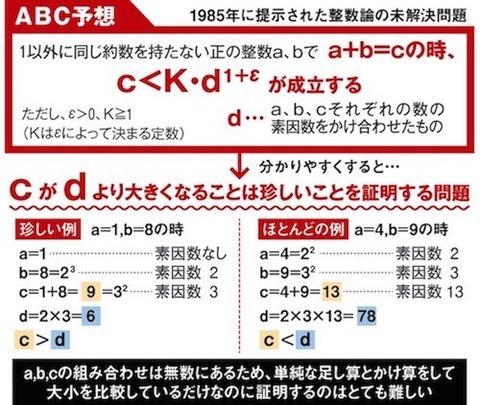 ABC 予想_comm