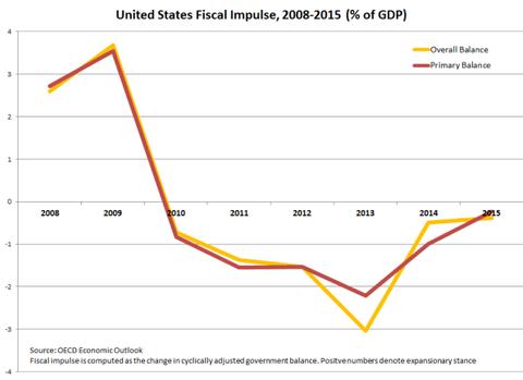 2015_03_fiscal_impulse_1