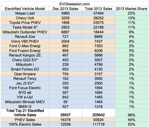 top-21-electric-vehicles-2013