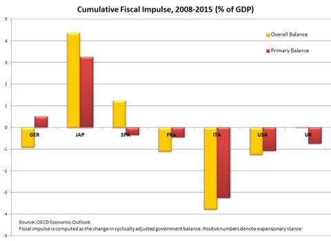2015_03_fiscal_impulse_2
