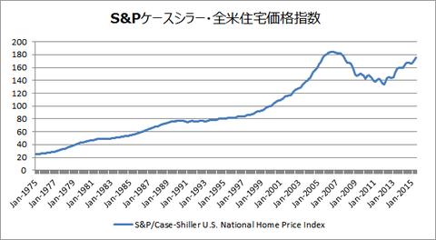 アメリカ住宅価格
