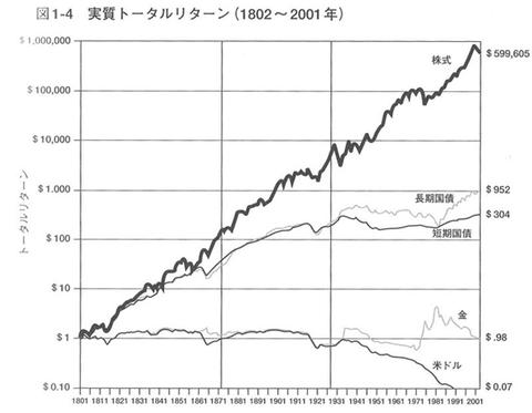 「株 債券 長期」の画像検索結果