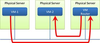 vm_router