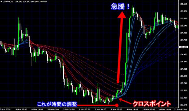 ドル円急騰