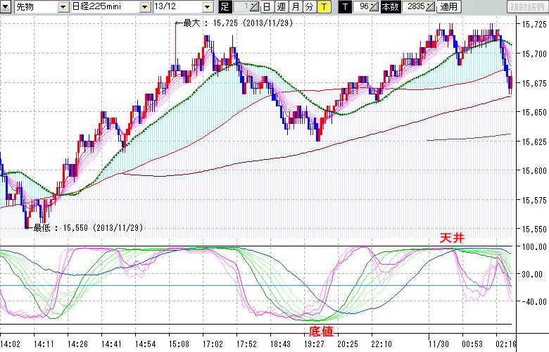 株価の天底