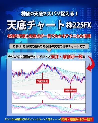 株価の天底と転換点が一目でわかるテクニカル指標 『天底チャート 株225FX』