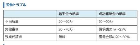 費用 (2)