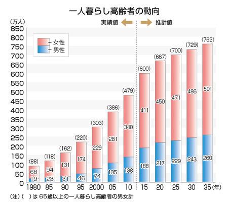kodokushi-graph01