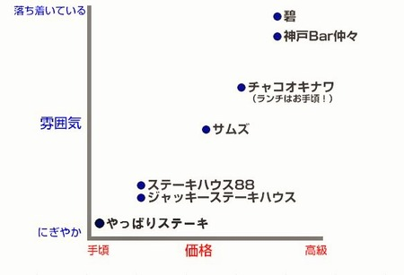 steak-chart
