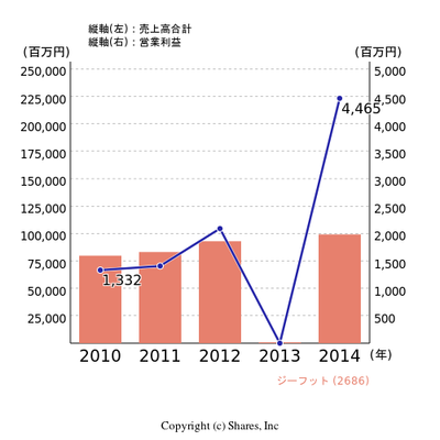 Chart_2686___ja