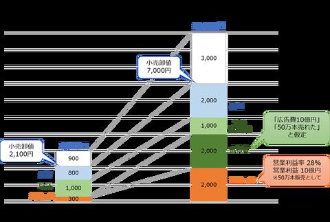 ハズキルーペの収益構造