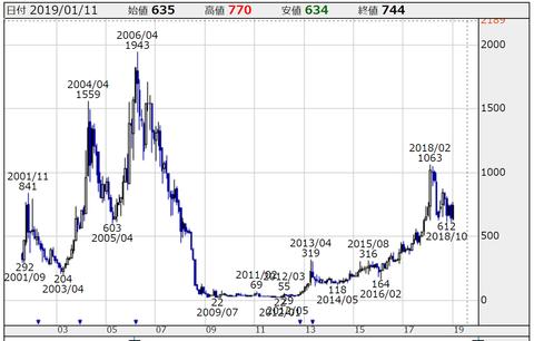 日本エスコン株価