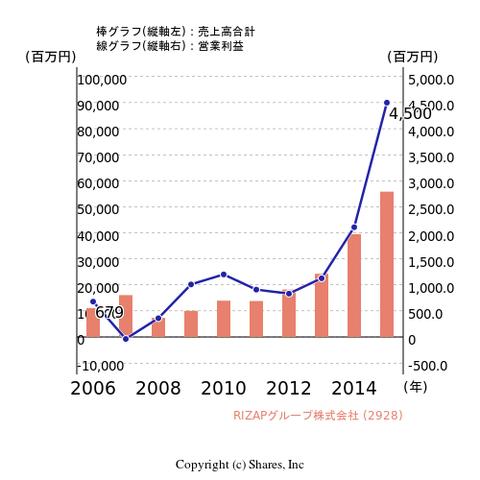 chart_2928_10__ja