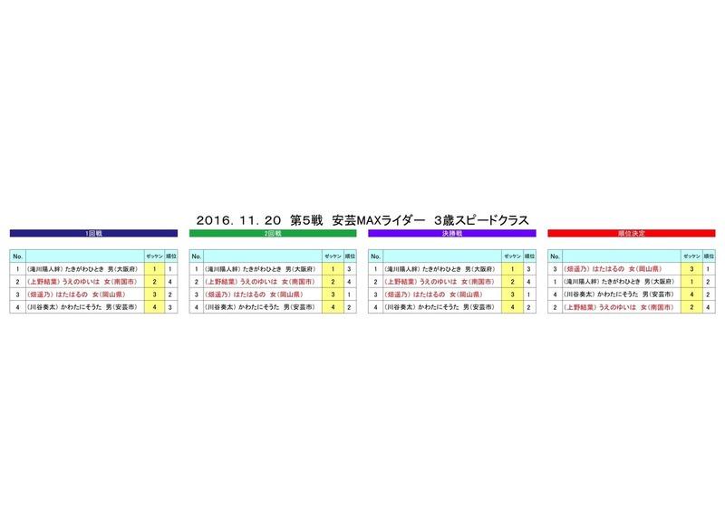 20安芸3Sヒート