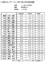 10・11 新宝塚CC予選 成績表