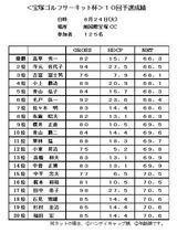 10・09 旭国際宝塚CC成績表