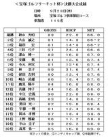 <宝塚ゴルフサーキット杯>決勝大会成績