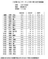 第5回予選成績表(新宝塚CC)