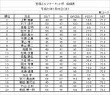 11・01 宝塚GC予選大会成績表