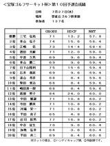 11・08 成績表