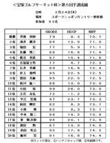 1102 宝塚ゴルフサーキット 第1回予選成績表