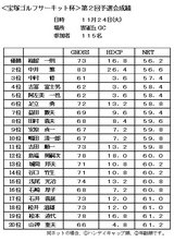 09・11 第2回予選雲雀丘 成績表