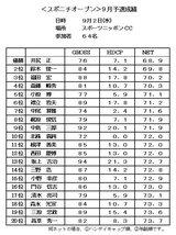 09・9 スポニチOP 成績表