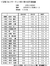 11・03 太平洋クラブ宝塚コース 成績表