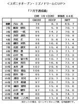 09・7スポニチOPEN+ミズノドリームカップ成績表