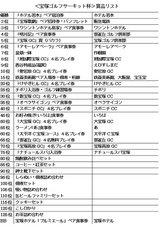 07・10 宝塚ゴルフサーキット賞品リスト