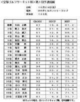 10・10 宝塚ゴルフサーキット第1回けやきヒル大会成績表