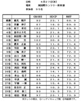 11・04 4月予選会 旭国際CC大会