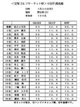 10・7 宝塚サーキット成績表 愛宕原GC